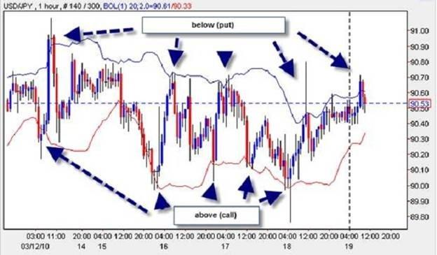 Стратегии торговли опционами - линии Боллинджера