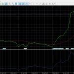 Индикатор бинарных опционов — Бестрендовый ценовой осциллятор  (Detrended Price Oscillator, DPO)