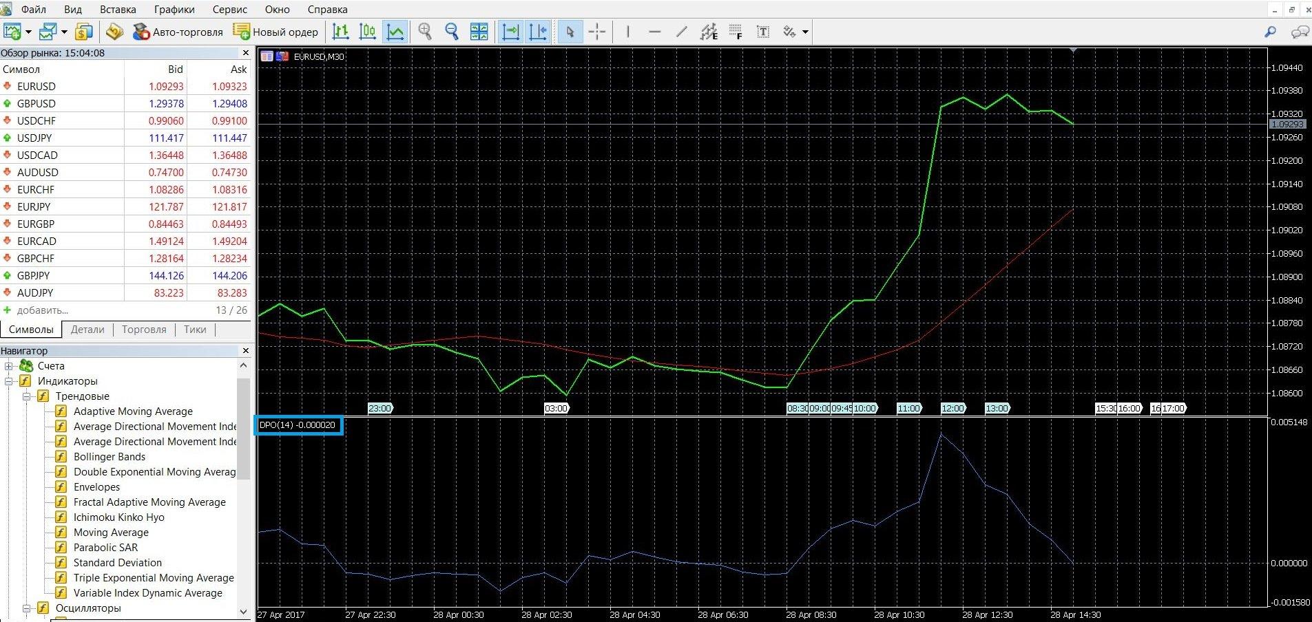 Торговля бинарными опционами в Бестрендовом ценовом осцилляторе