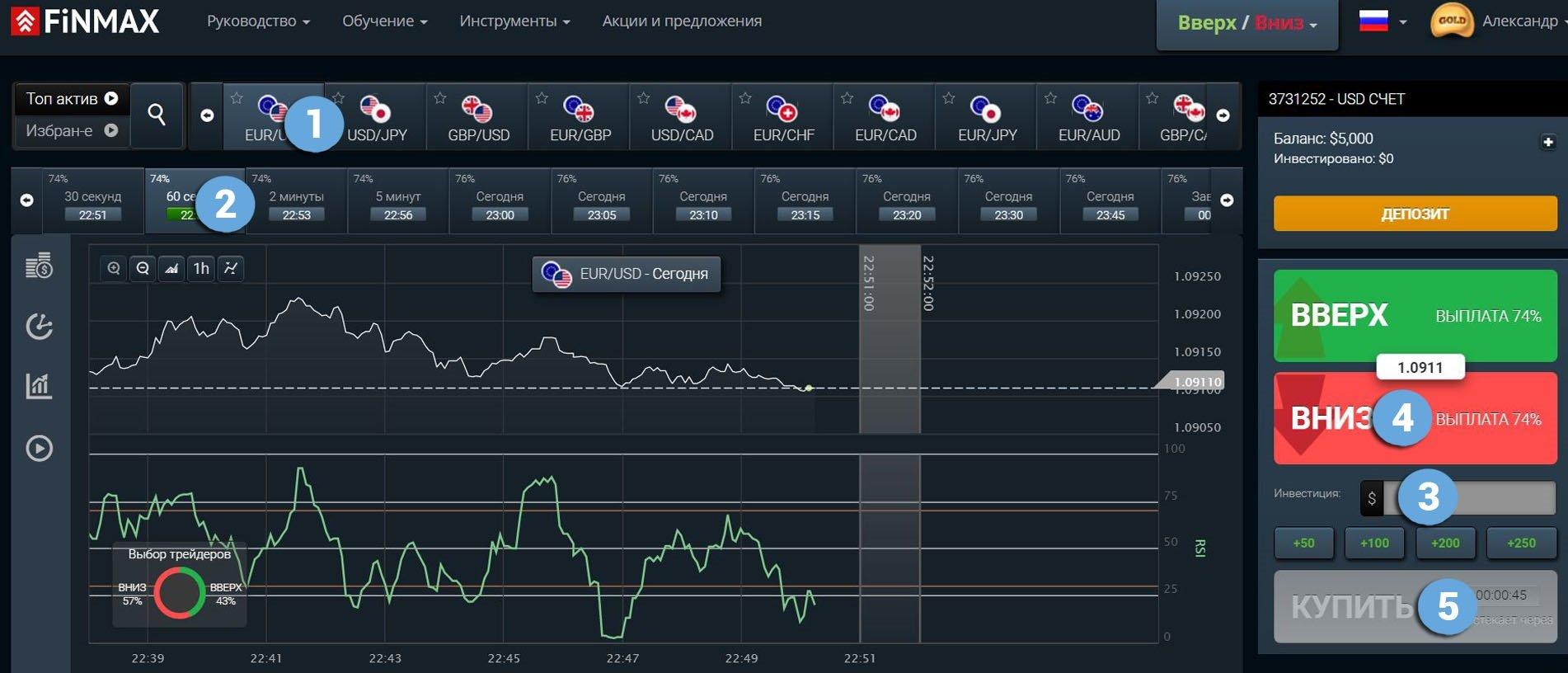 Торговля бинарными опционами у проверенного брокера Finmax