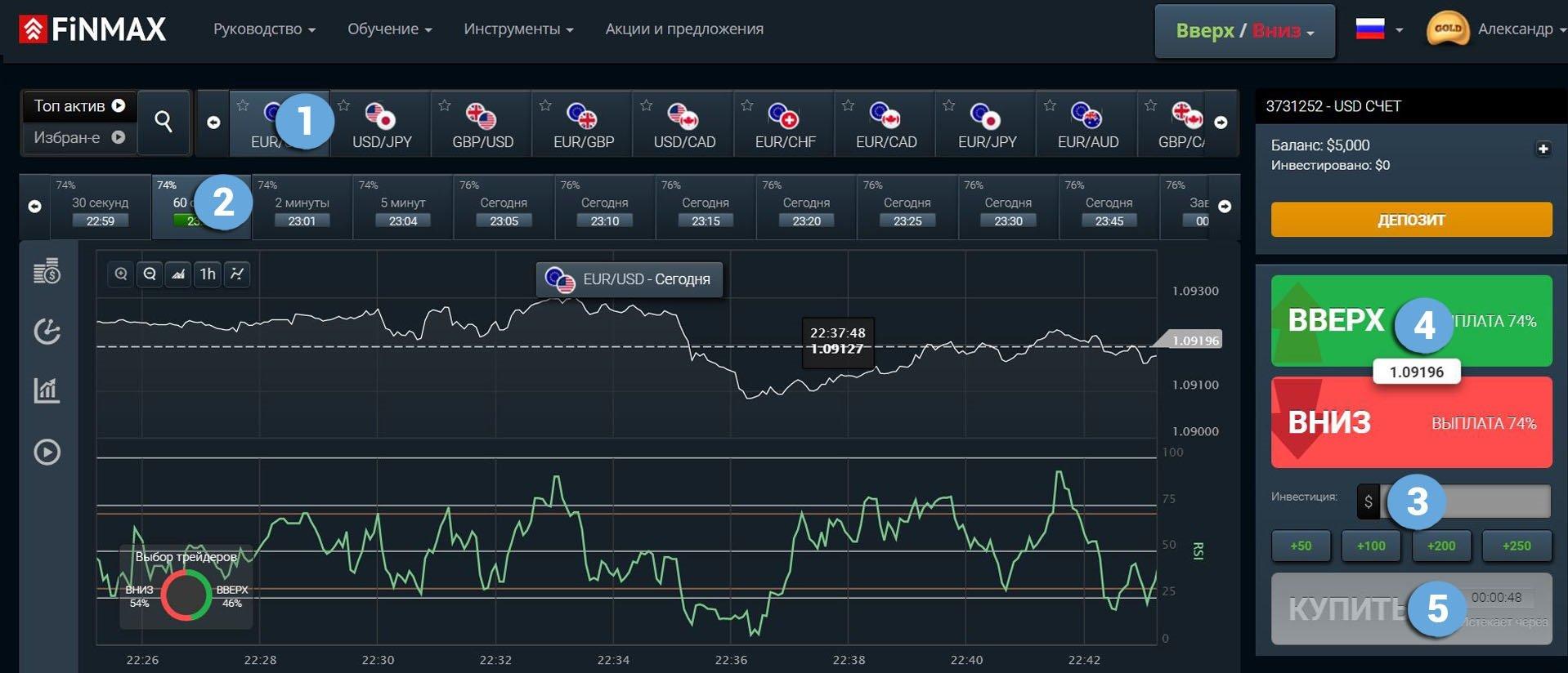 Возможности восходящей тенденции в цене у брокера Finmax