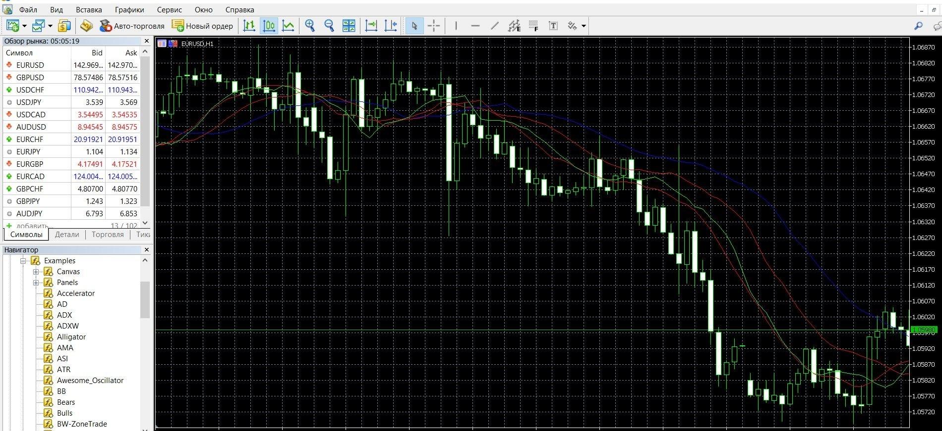Происходит коррекция цены и разворот рынка