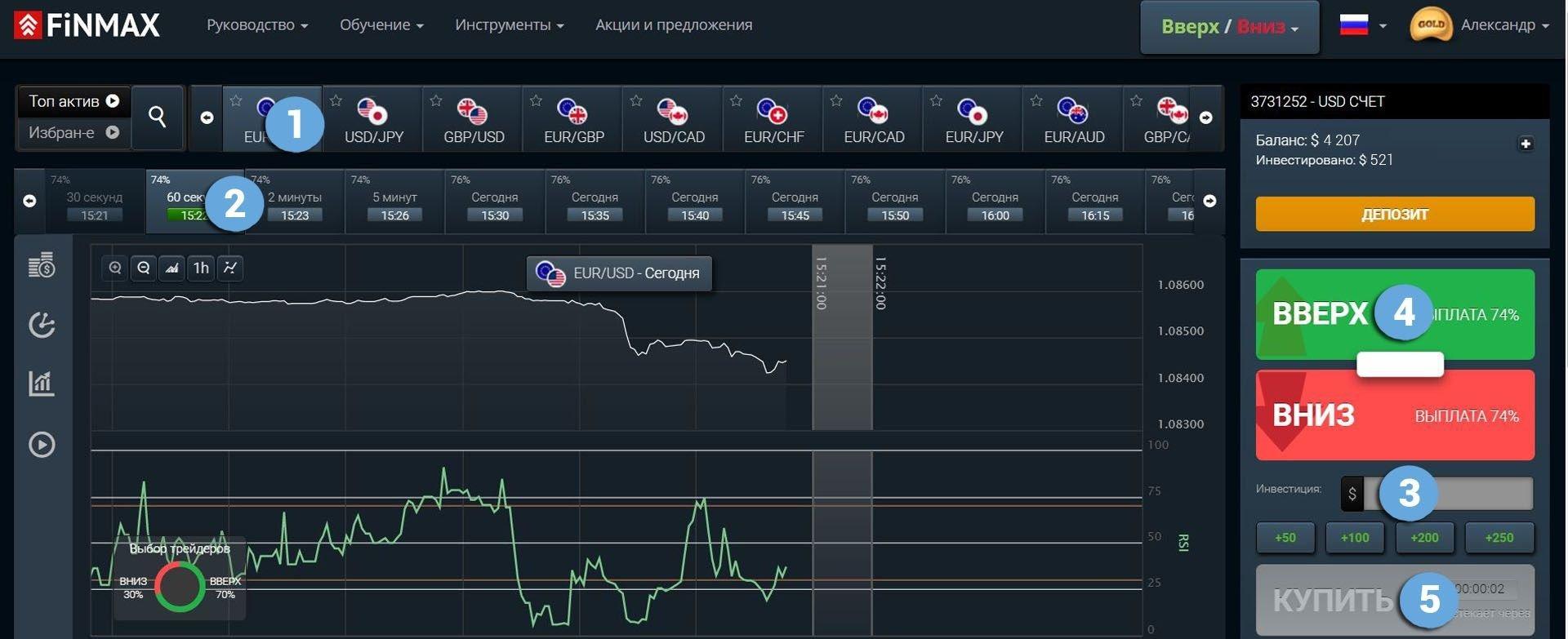 Используйте восходящую тенденцию рынка у брокера Finmax
