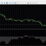 Осциллятор бинарных опционов – индикатор MACD («Схождение/Расхождение скользящих средних»)