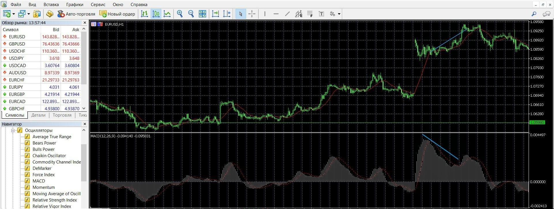 Торговля с индикатором MACD при дивергенции