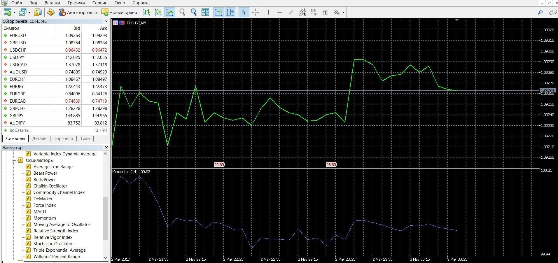 Индикатор Моментум в торговле бинарными опционами