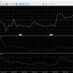 Индикатор бинарных опционов — осциллятор Моментум (Momentum Oscillator)