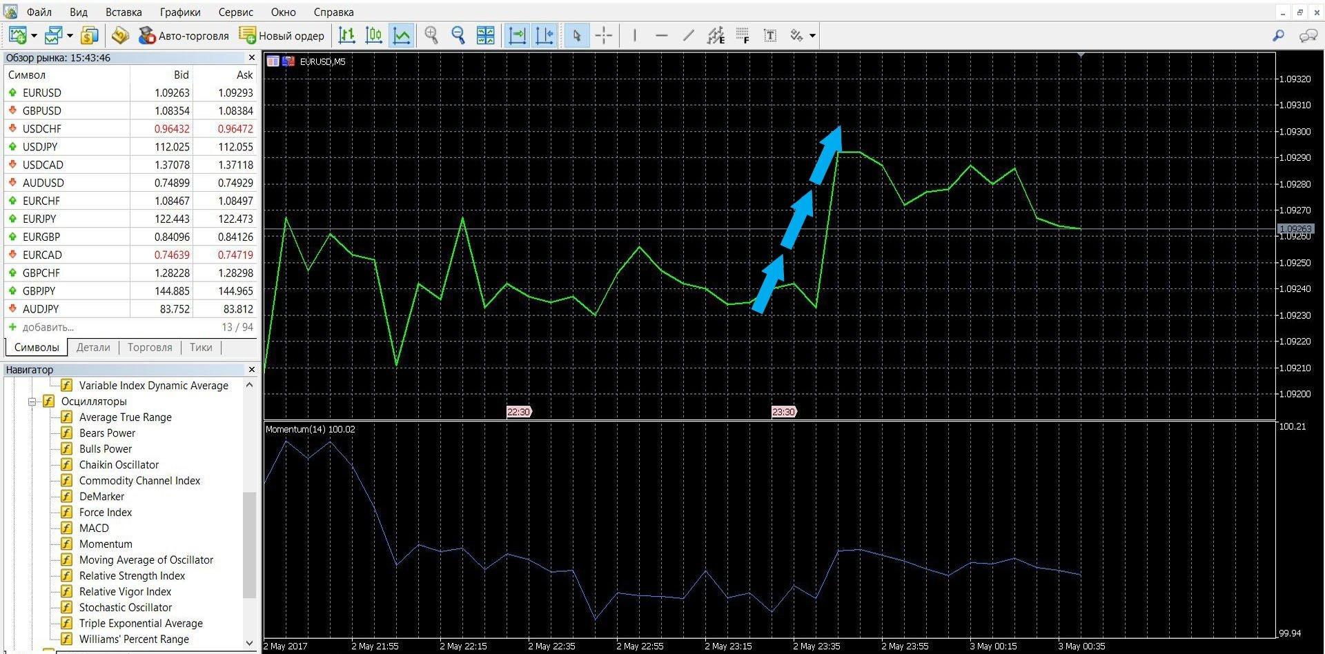 Торговля с помощью осциллятора Momentum при сигнале на подъем-снижение цен