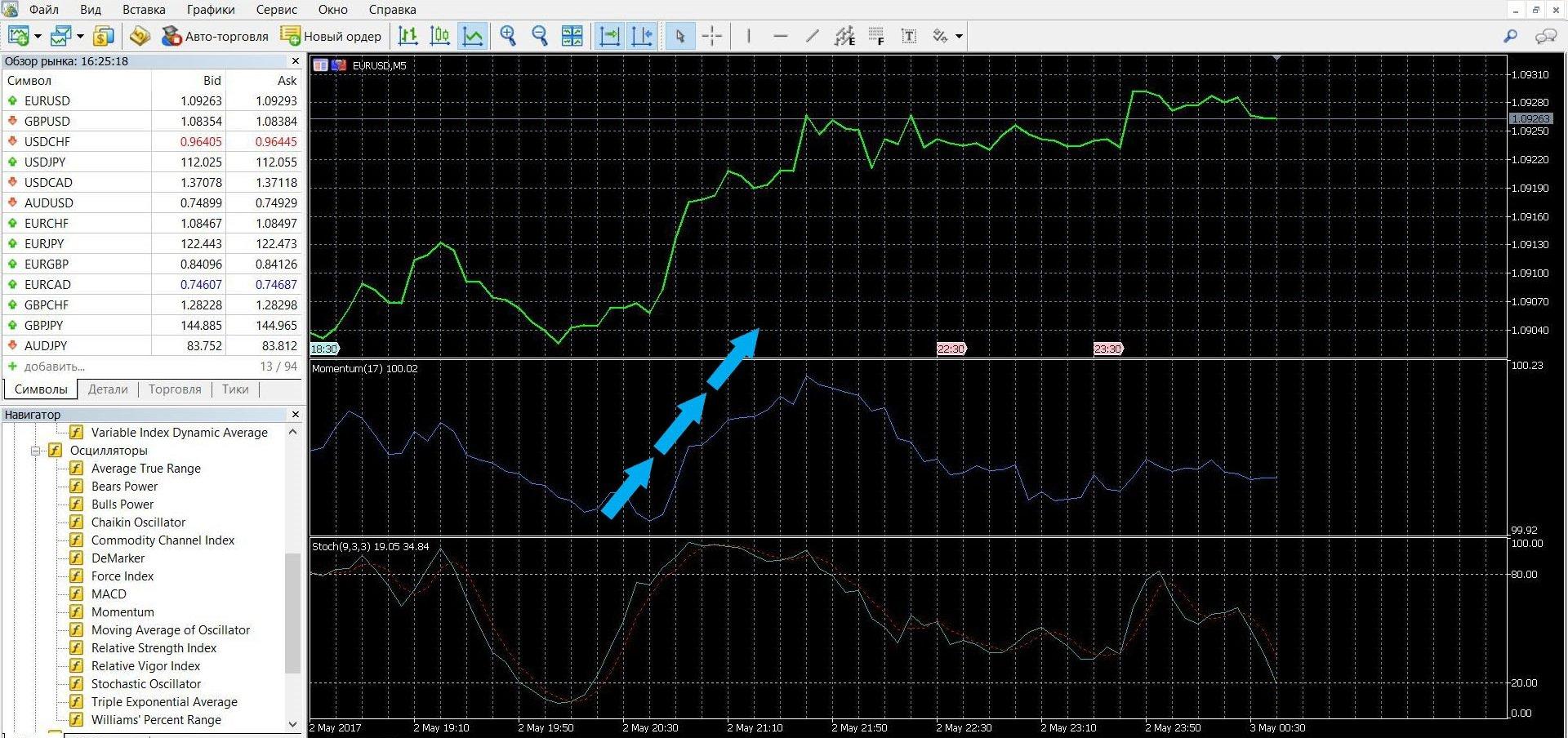 Восходящая тенденция цены на торговой платформе Метатрейдер 4