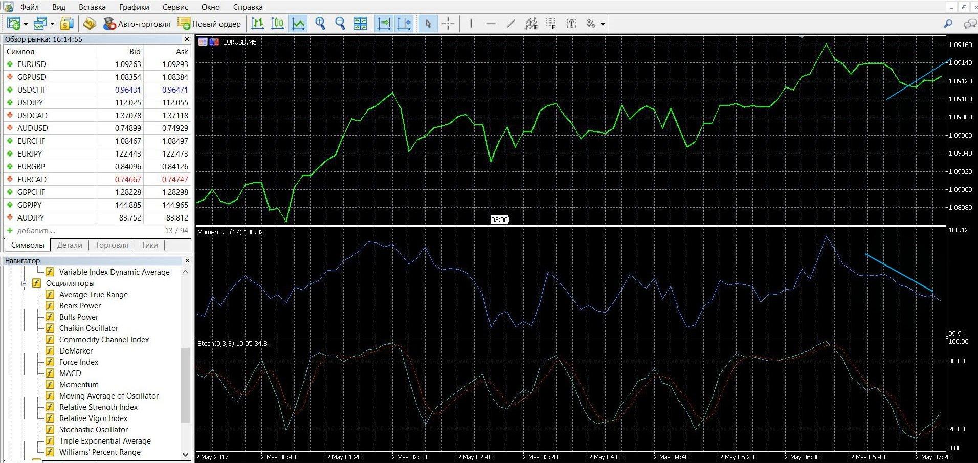 Торговля с помощью индикатора Моментум при конвергенции