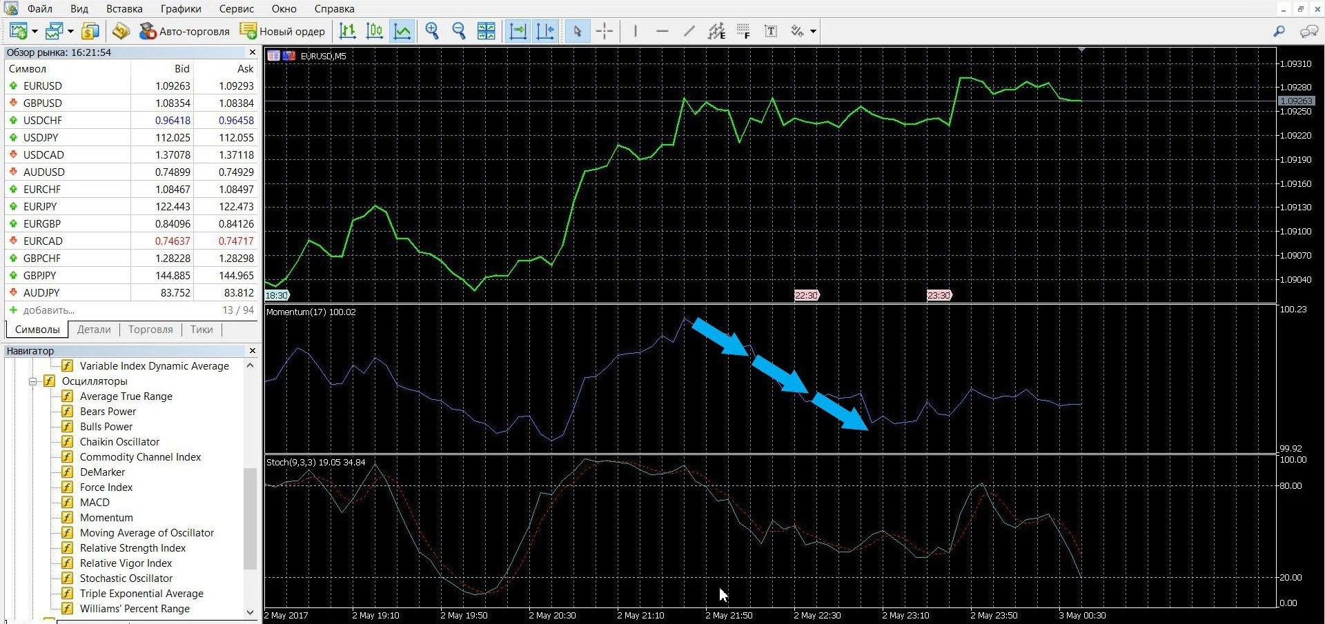 Торговля с индикатором Моментум при сигнале перекупленности-перепроданности