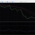 Индикатор бинарных опционов Индекс относительной силы (Relative Strength Index, RSI)