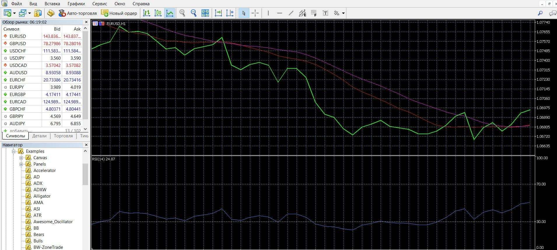 Индикатор RSI добавлен на график, вы можете работать