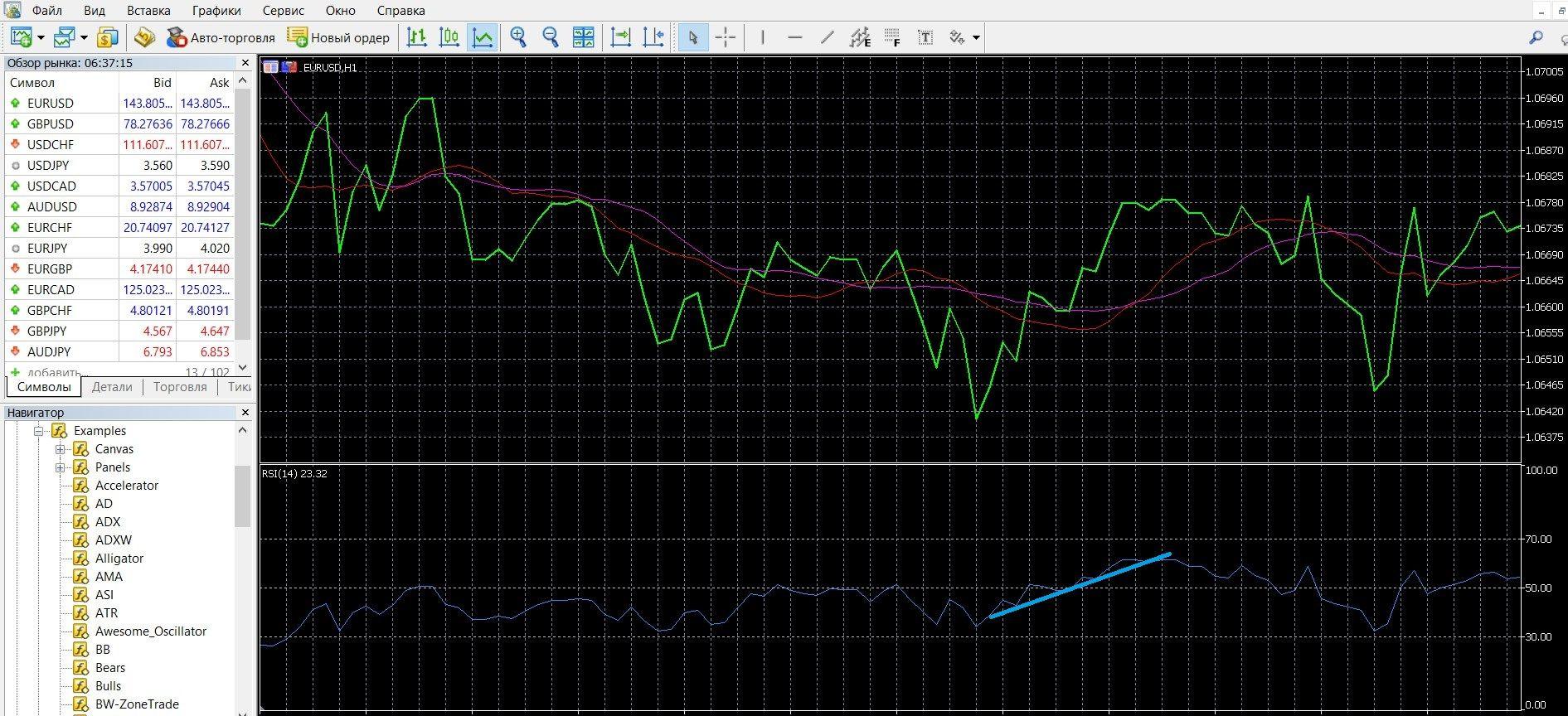 Торговля с RSI при сигналах пересечения центральной линии