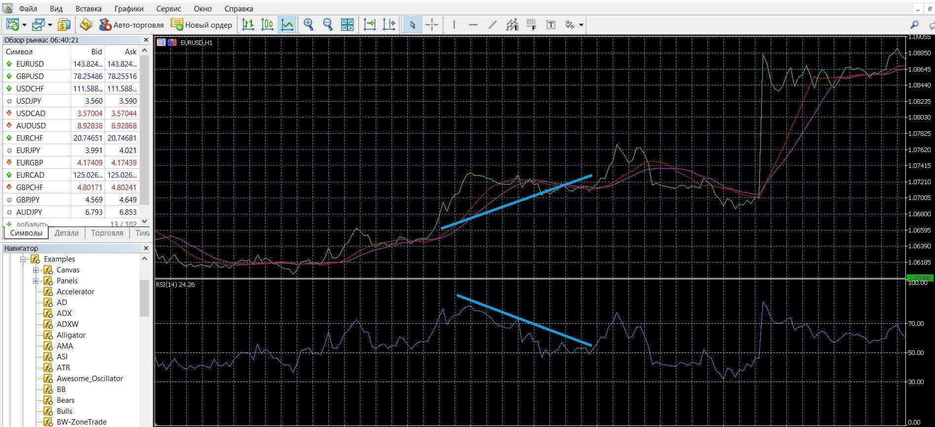 Сигнал дивергенции рынка на платформе Метатрейдер 4