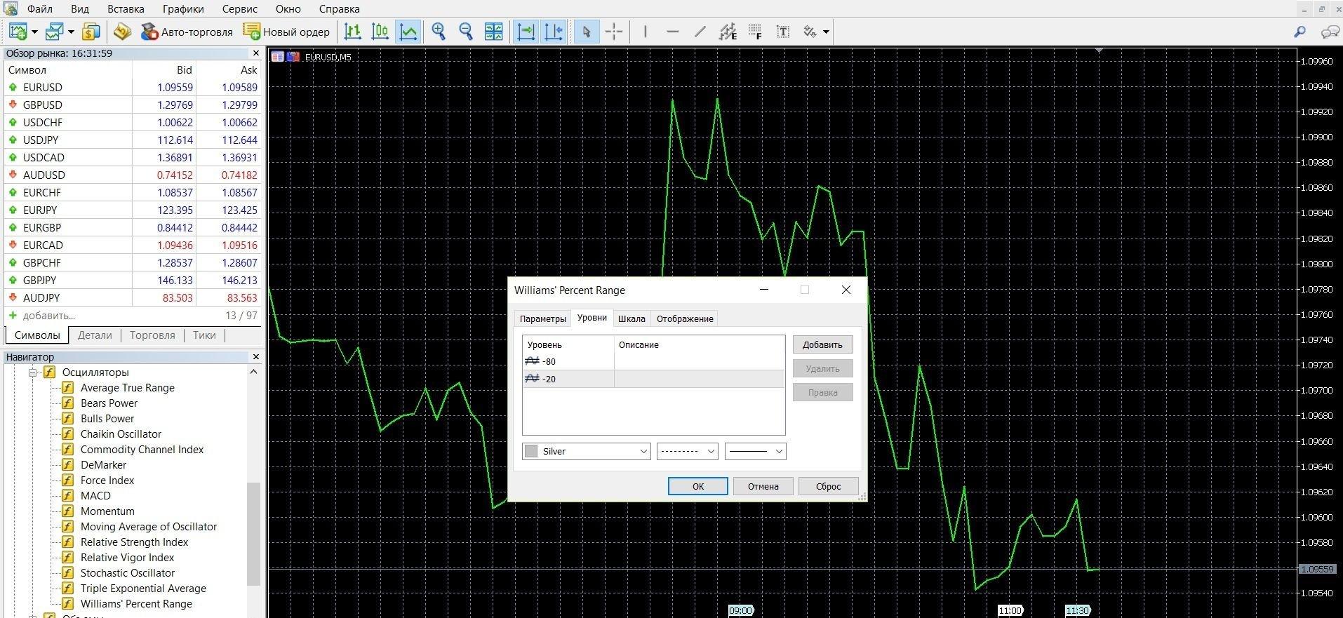 Добавьте индикатор Вильямс %R в торговую платформу Метатрейдер 4