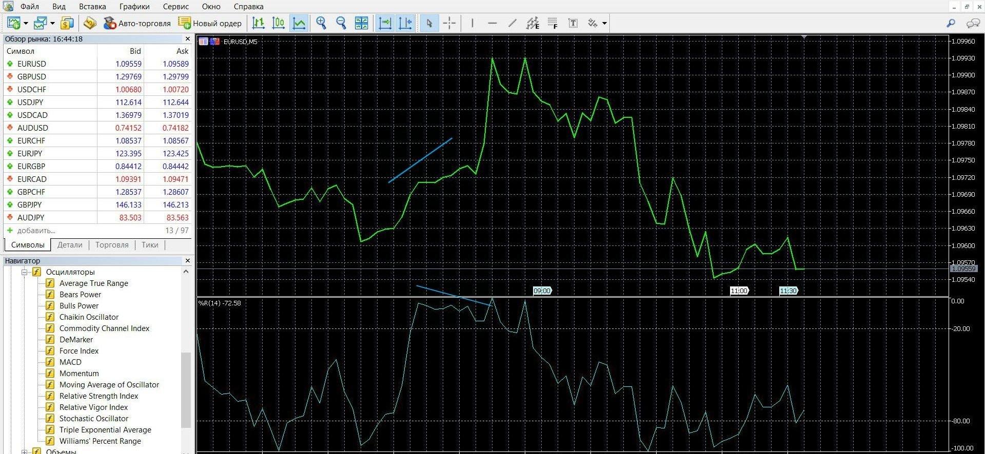 Торговля с помощью индикатора Williams %R при сигнале дивергенции