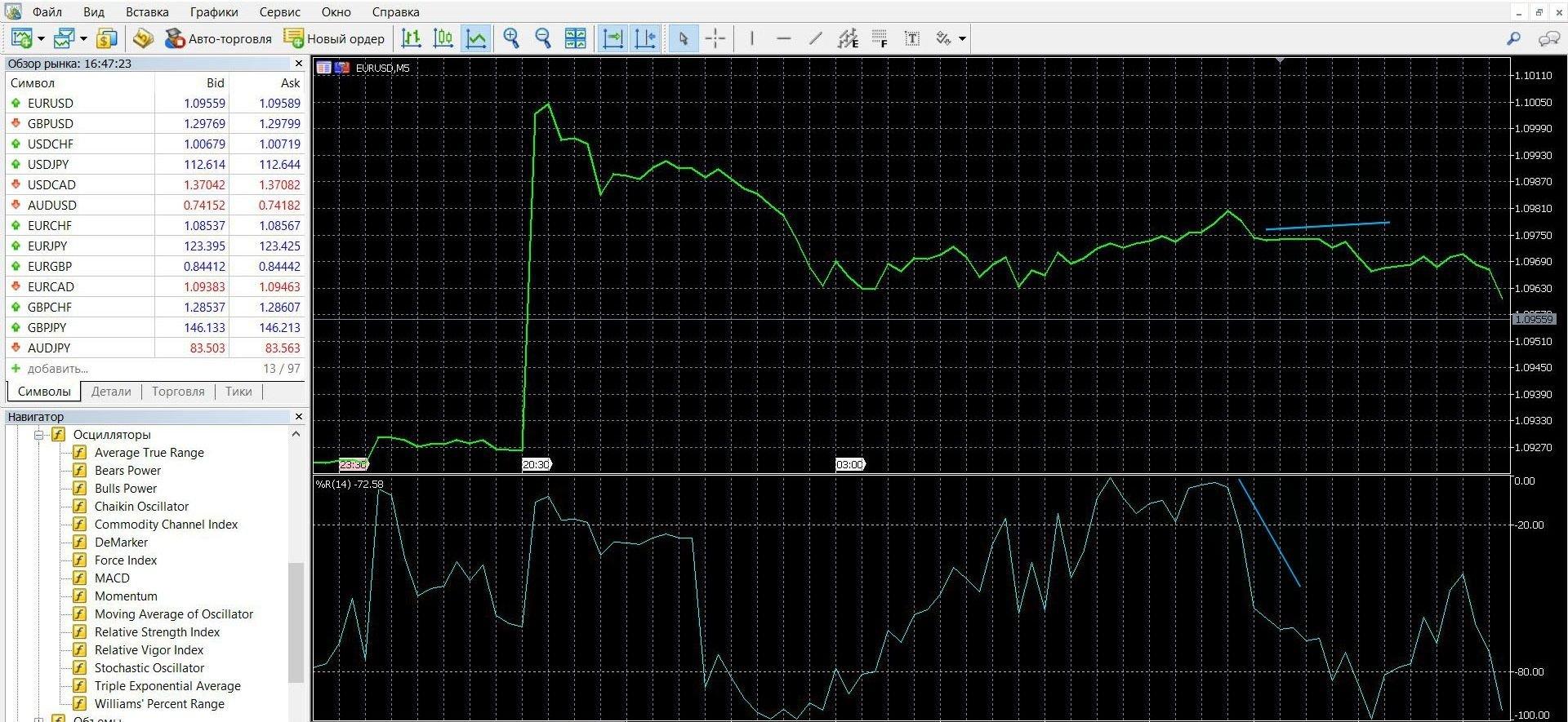 Торговля с помощью индикатора Williams %R при сигнале конвергенции