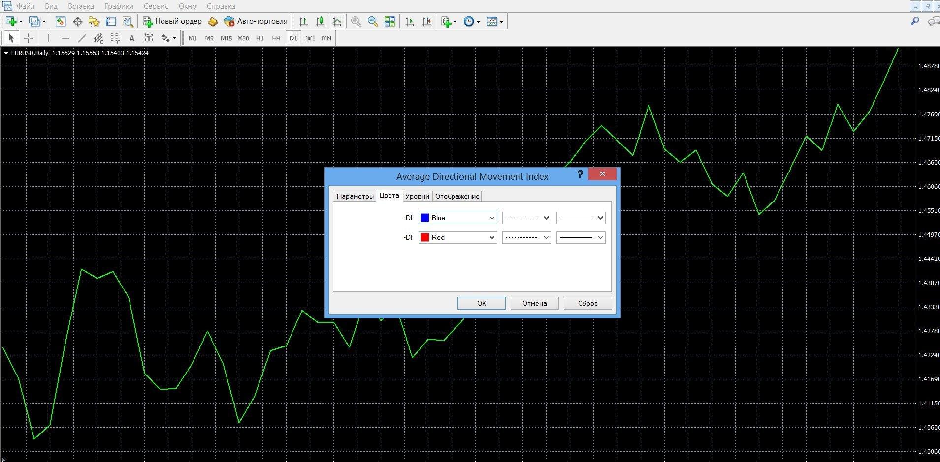 ADX – это стандартный инструмент технического анализа