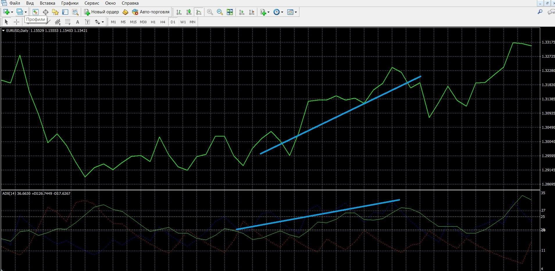 Торговля с ADX при сигнале тренда линий +DI и –DI