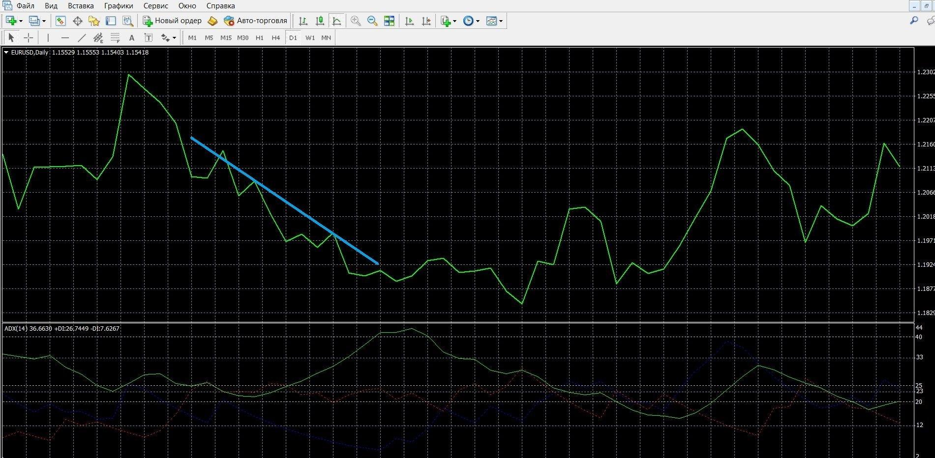Если –DI выше линии +DI, это нисходящий сигнал индикатора ADX