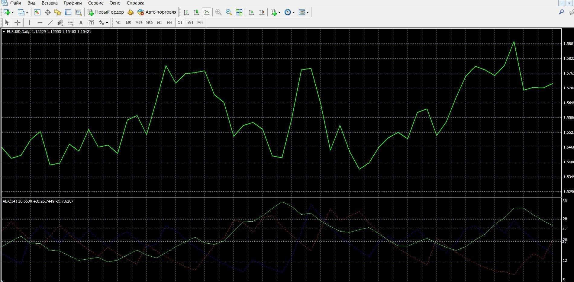 Индикатор ADX в терминале Метатрейдер 4