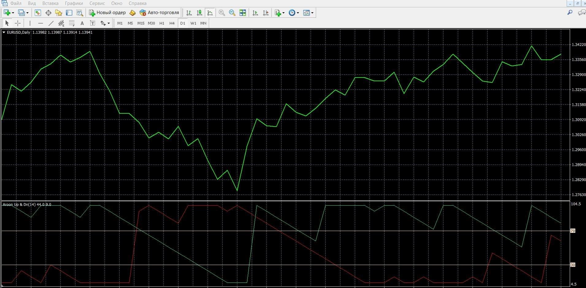 Aroon позволяет точно определять тренды рынка