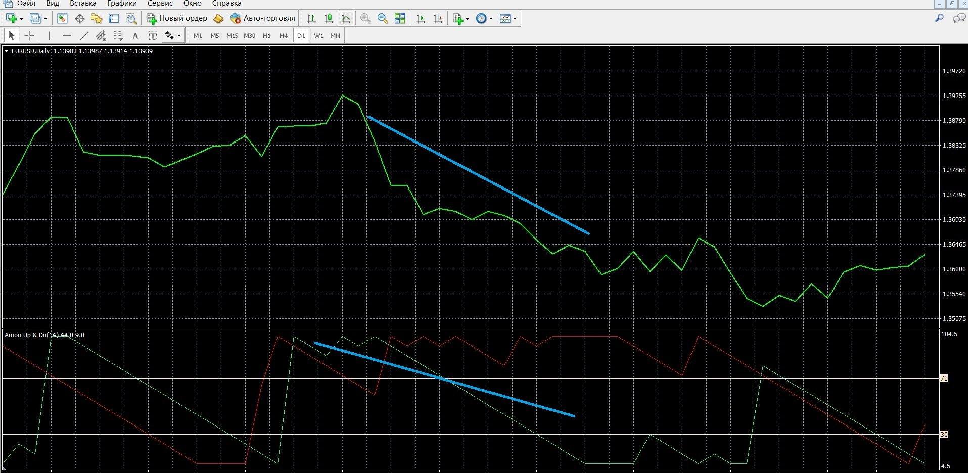 Индикатор Aroon: торговля при сигнале параллельного движения линий
