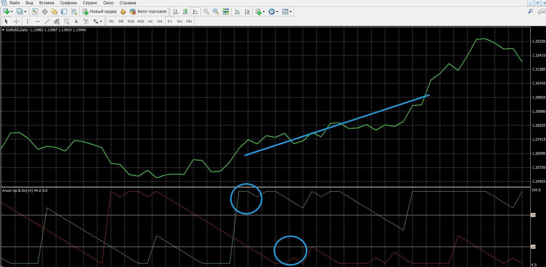 Индикатор Aroon: торговля при сигнале пересечения линий