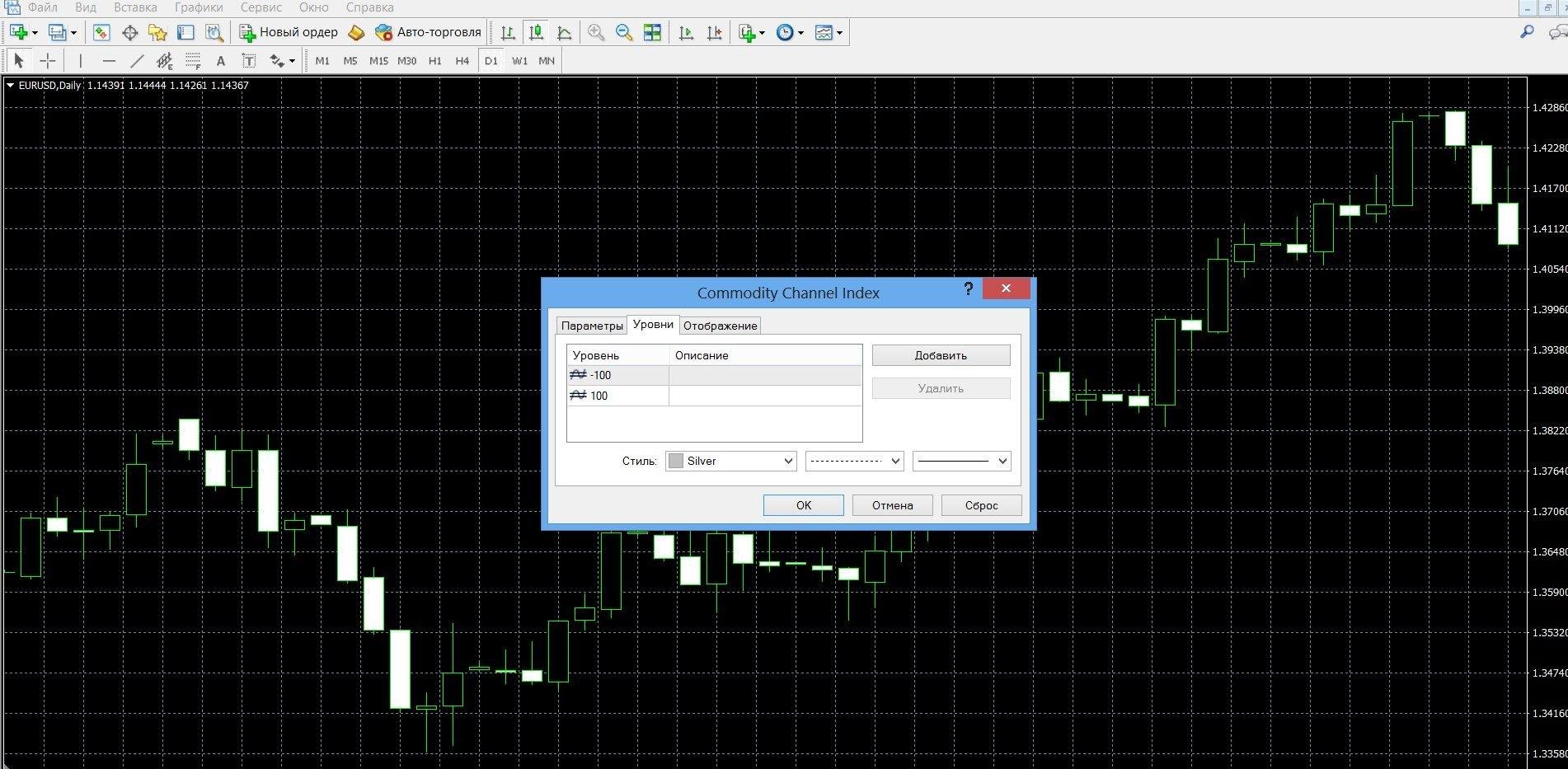 Индикатор CCI включен в набор базовых индикаторов терминала Метатрейдер 4