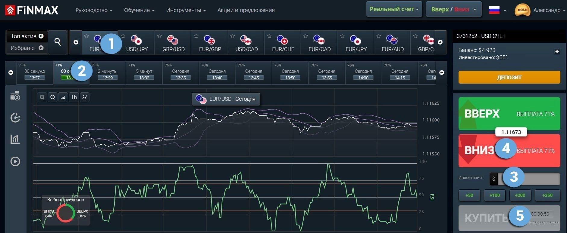 Воспользуйтесь трендом и сделайте прибыльную ставку ПУТ у брокера Finmax