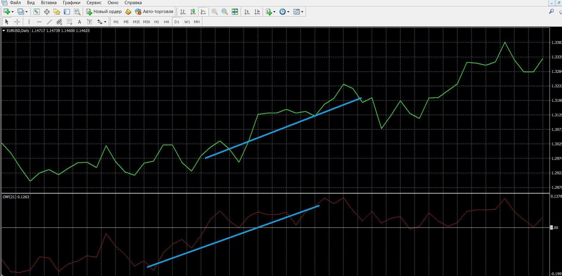 Если CMF находится выше нулевой линии, можно покупать КОЛЛ-опционы