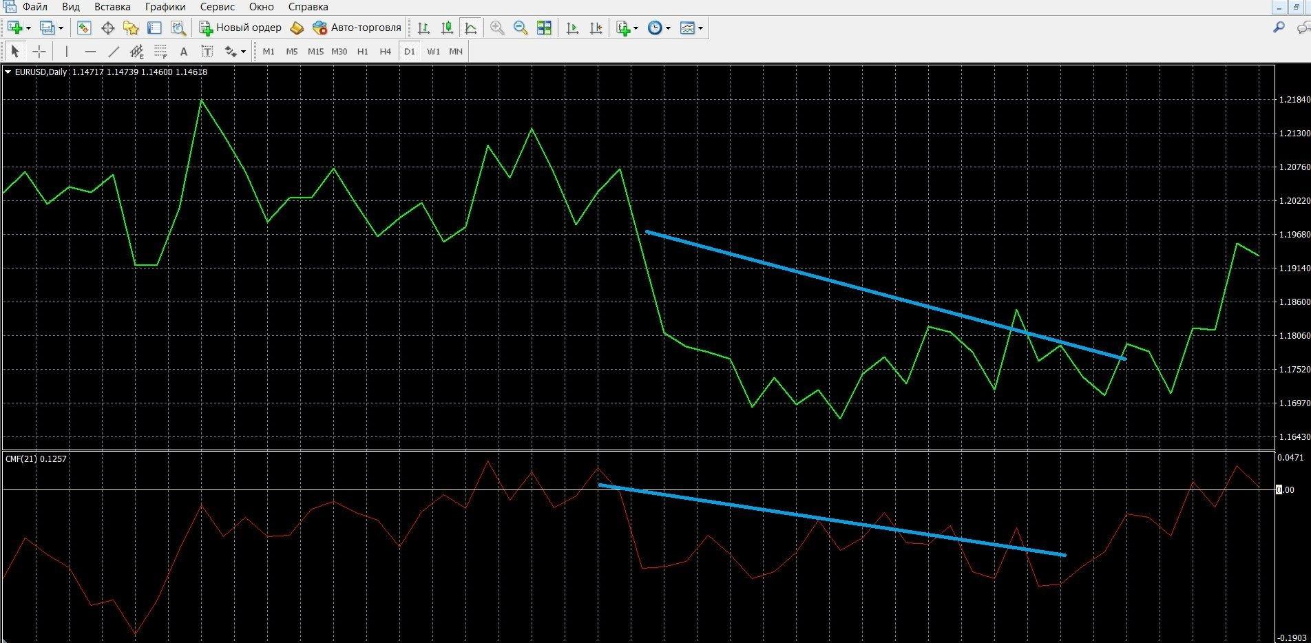 Если CMF располагается ниже нулевой линии, стоит приобретать ПУТ-опционы