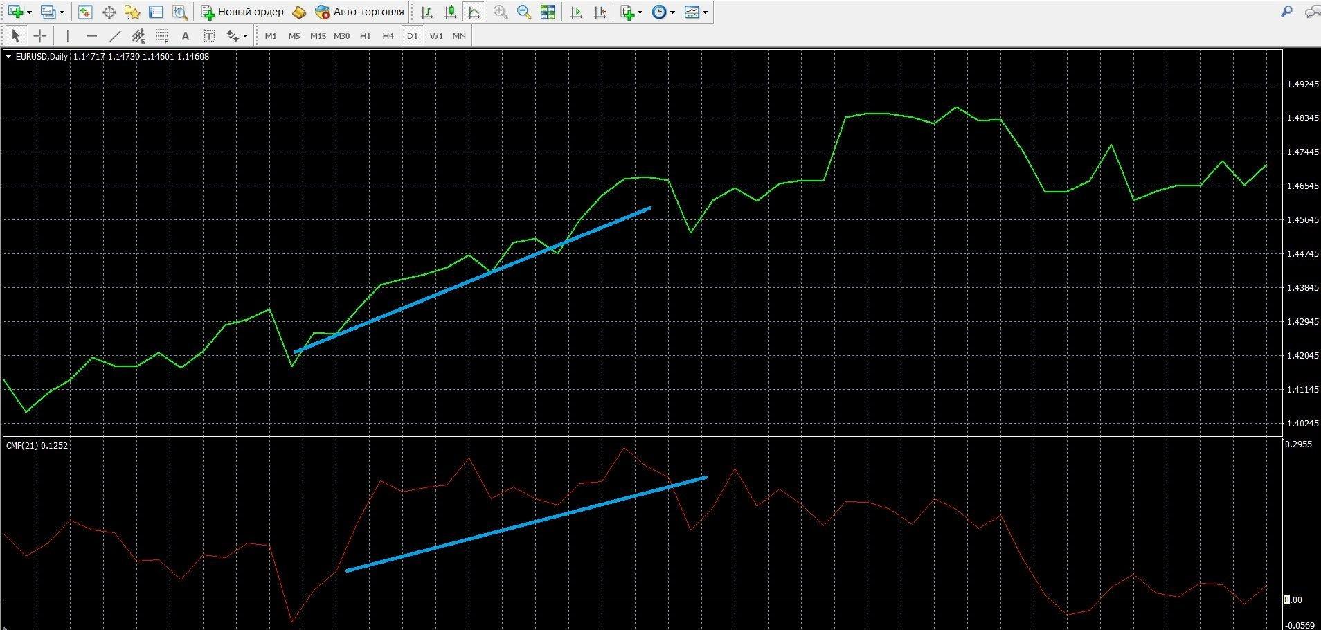 Торговля при сигнале тренда индикатора CMF