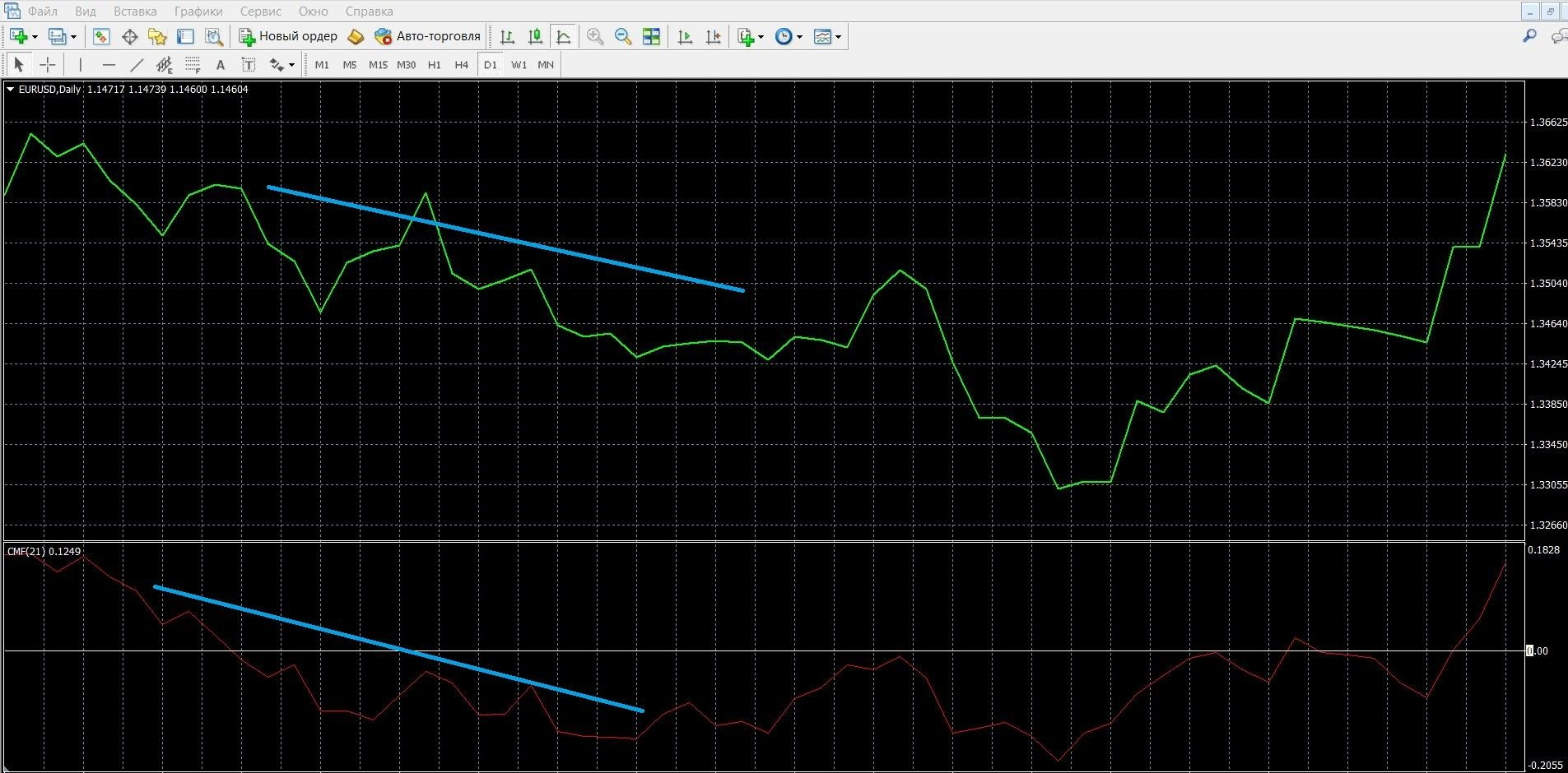 Если цена движется к минимумам, это говорит о нисходящем тренде CMF