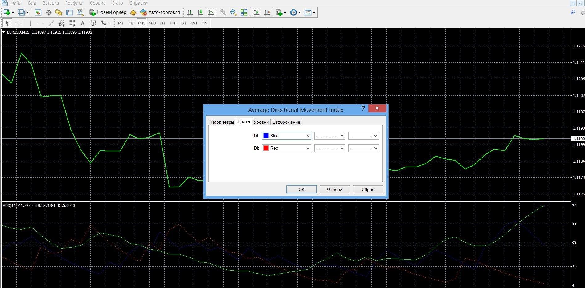 DMI входит в индикатор ADX, который есть в платформе Метатрейдере 4