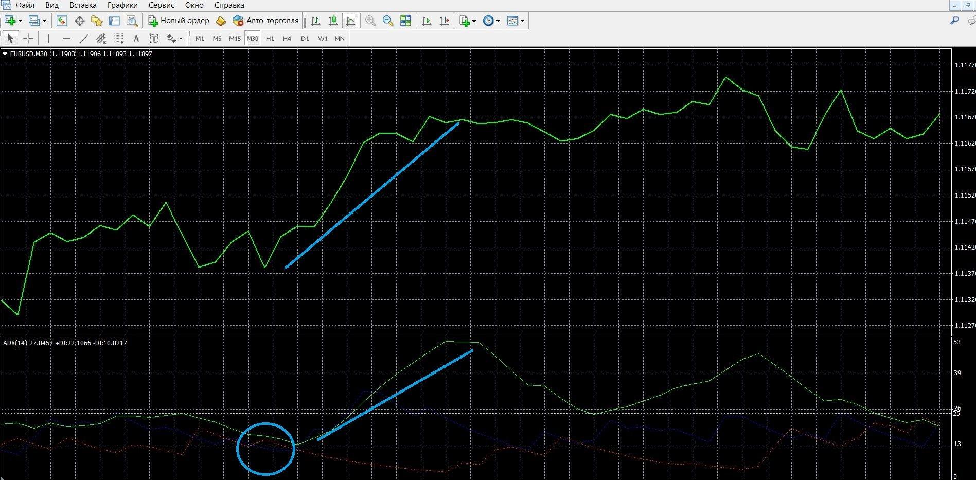 DMI: Торговля при сигнале пересечения +DL и –DL