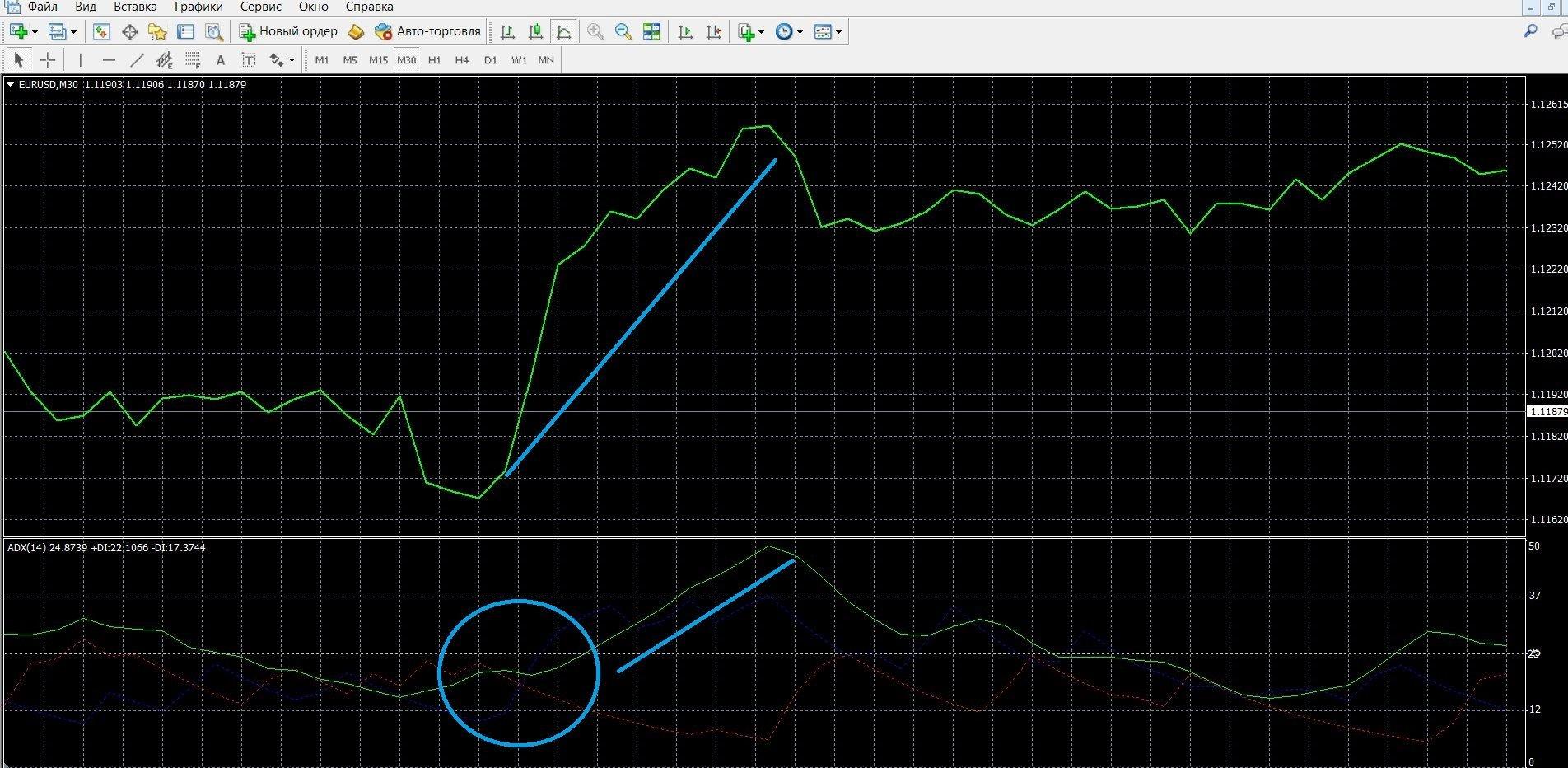Восходящий тренд на платформе Метатрейдер 4