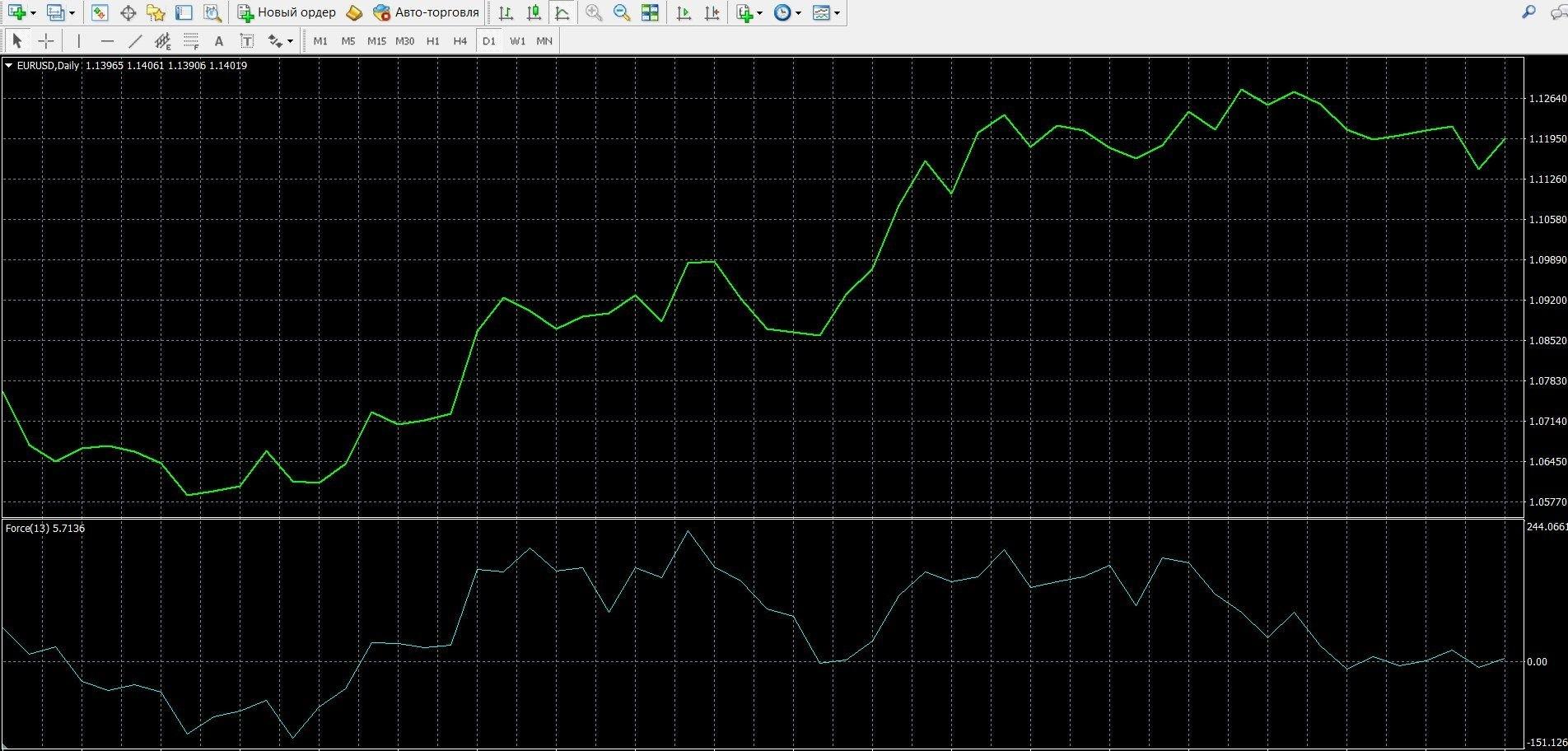 Индикатор Индекс силы Элдера (Elder's Force Index, EFI)