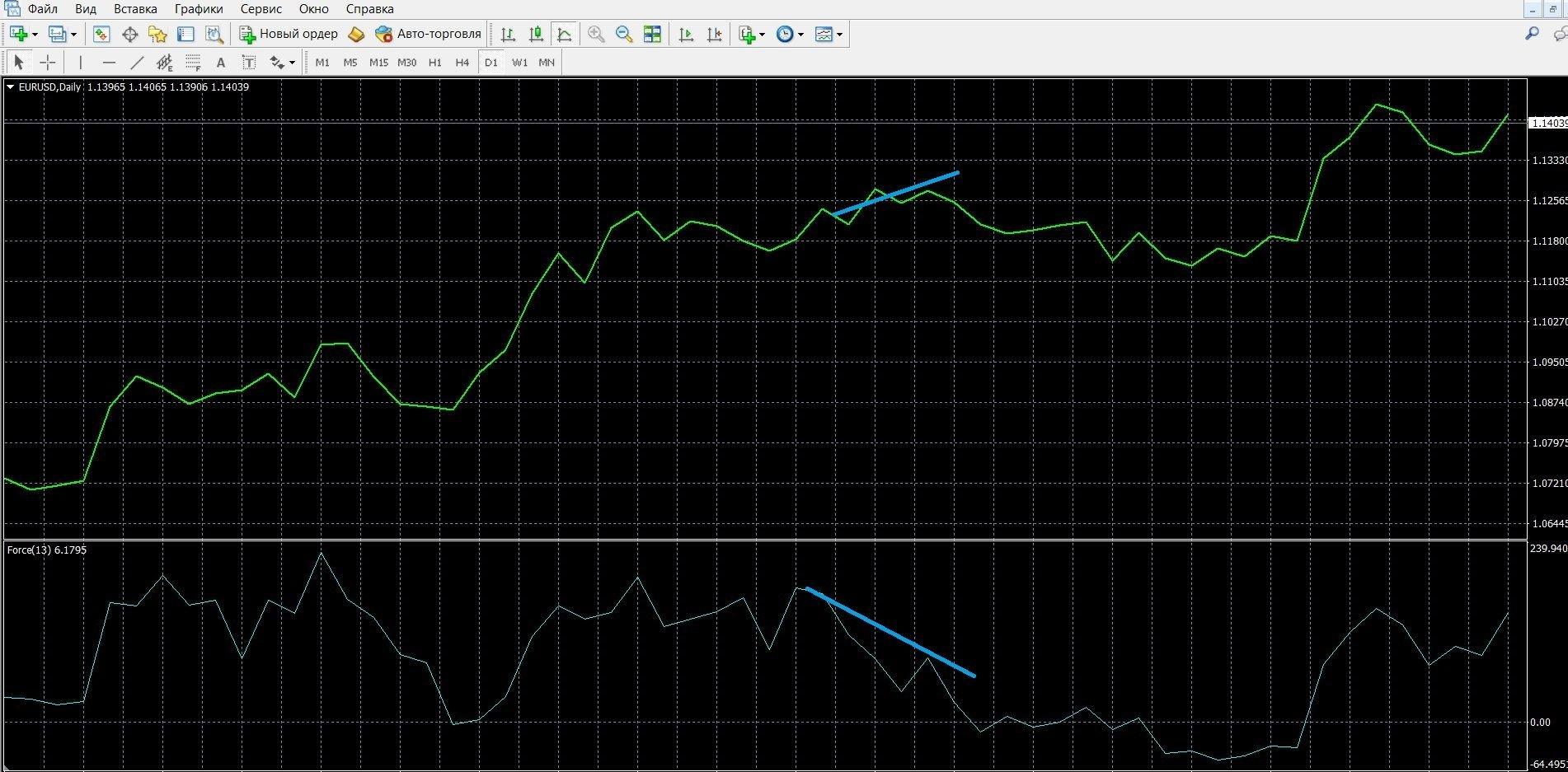 Торговля при сигнале расхождения EFI с ценой