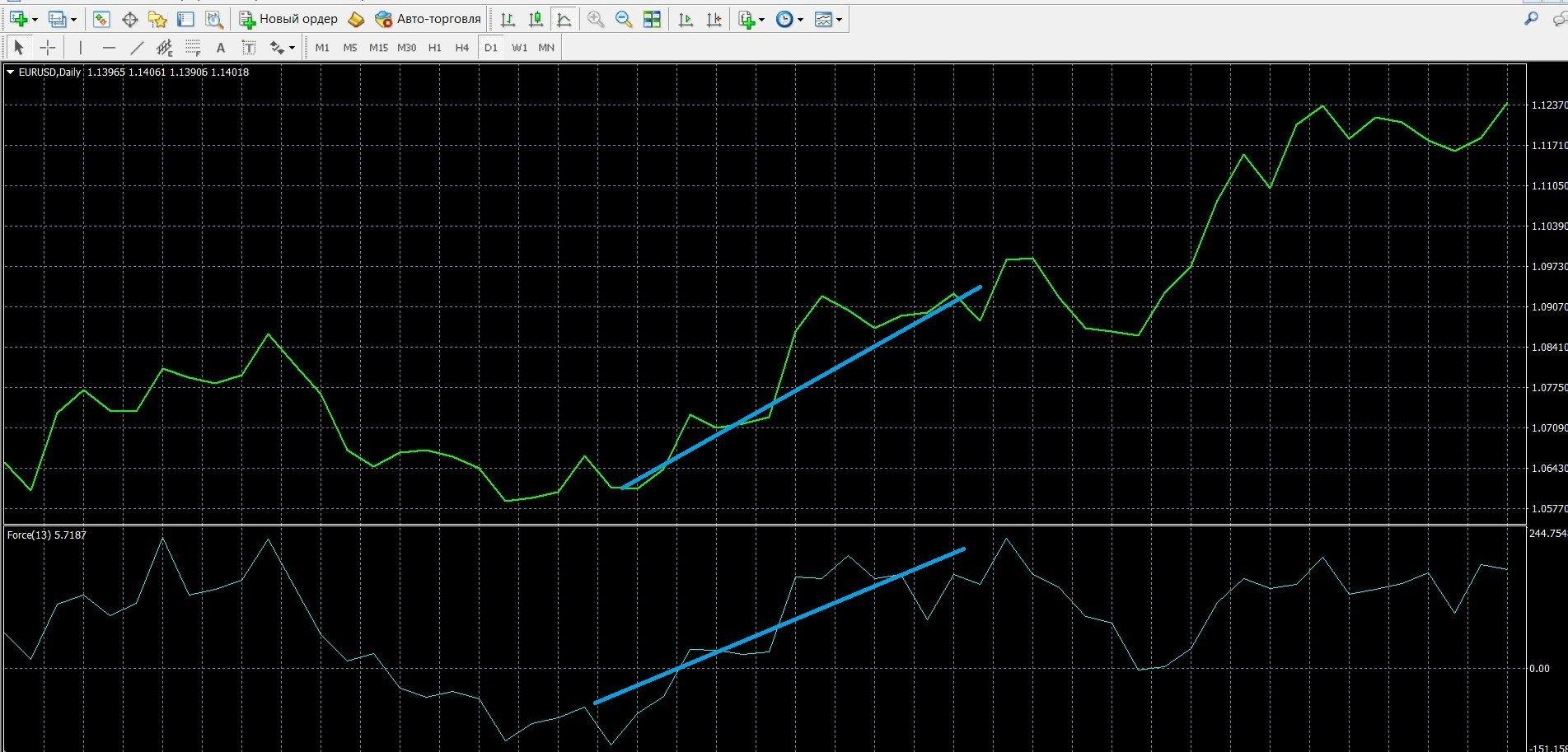 Торговля при сигнале тренда EFI