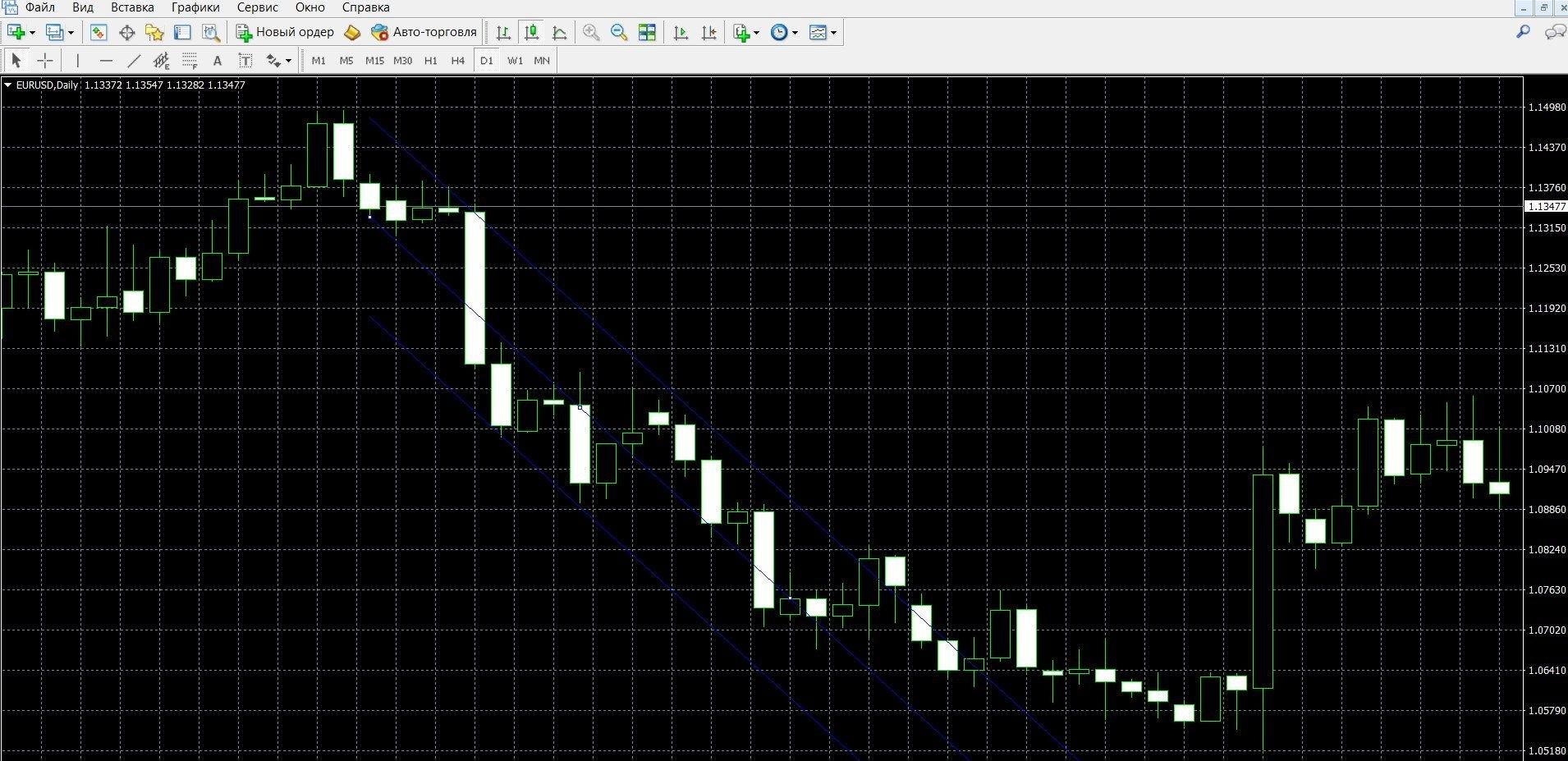 Если Канал линейной регрессии смотрит вниз – покупаем ПУТ-опционы