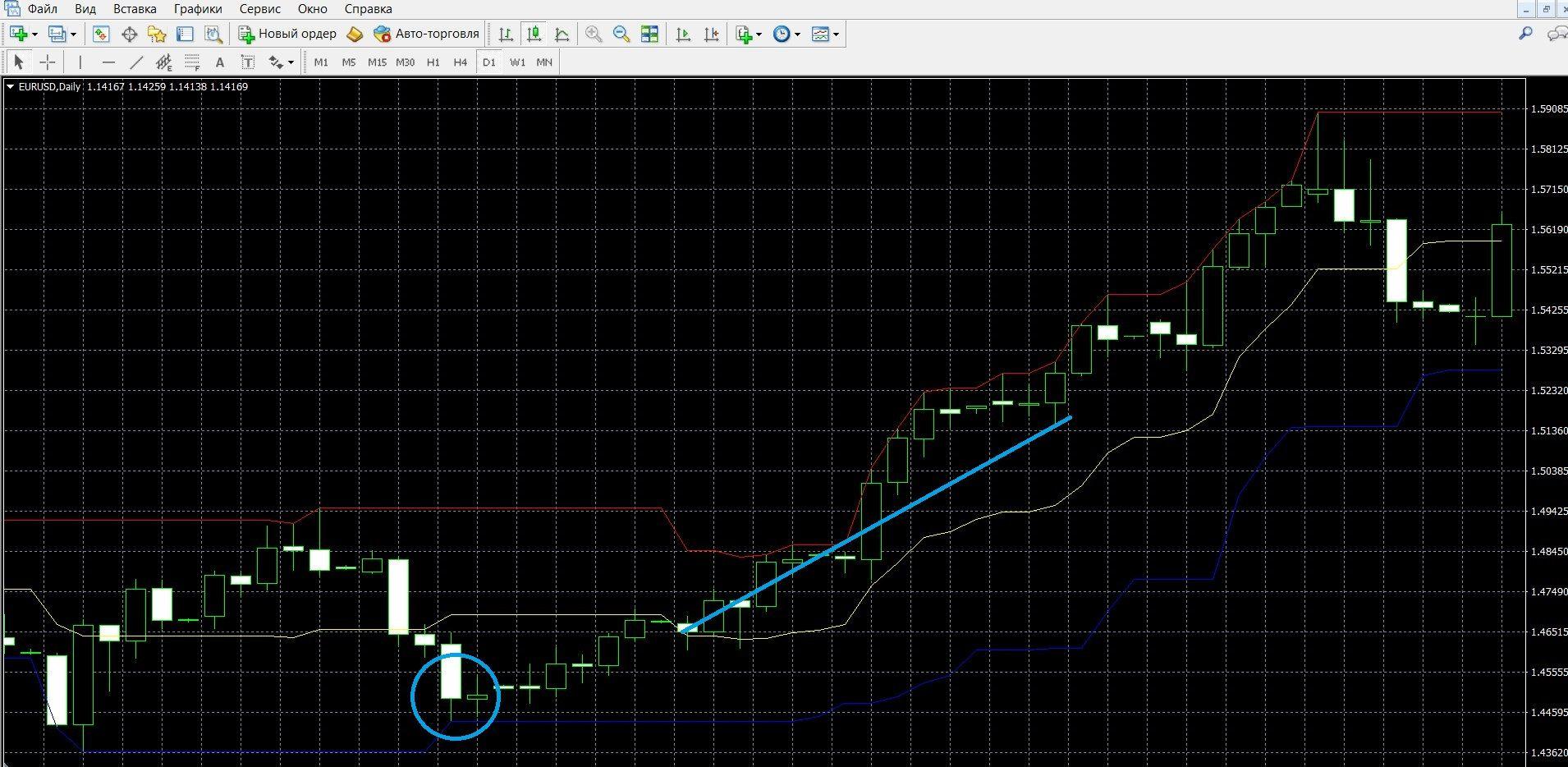Восходящий тренд Индикатора Каналы изменения цен (PCU) в терминале МТ4