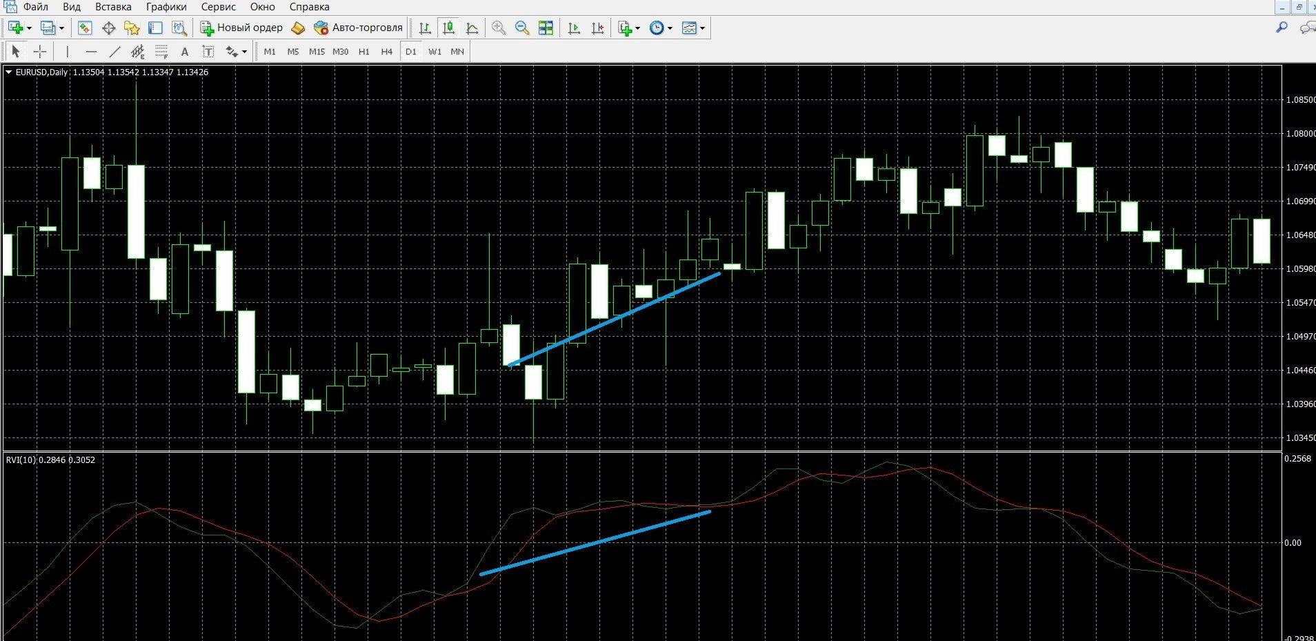 Если обе кривые RVI растут, это говорит о восходящем тренде