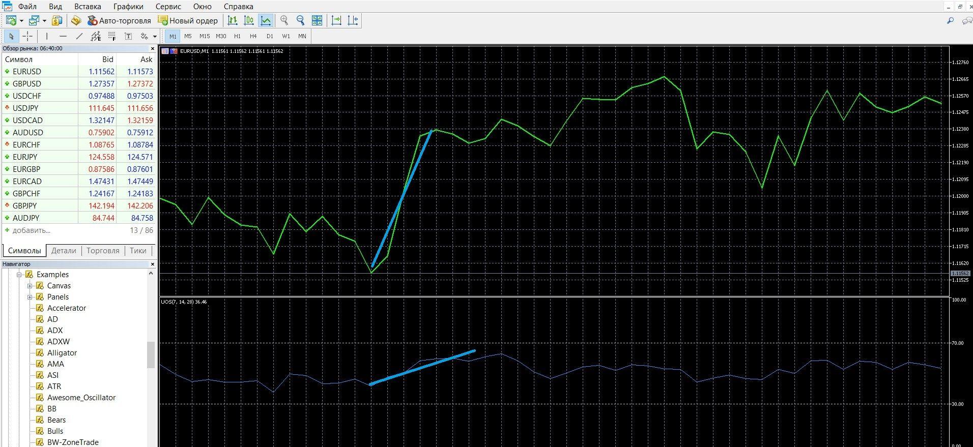 Сигнал дивергенции UO возникает на восходящем тренде