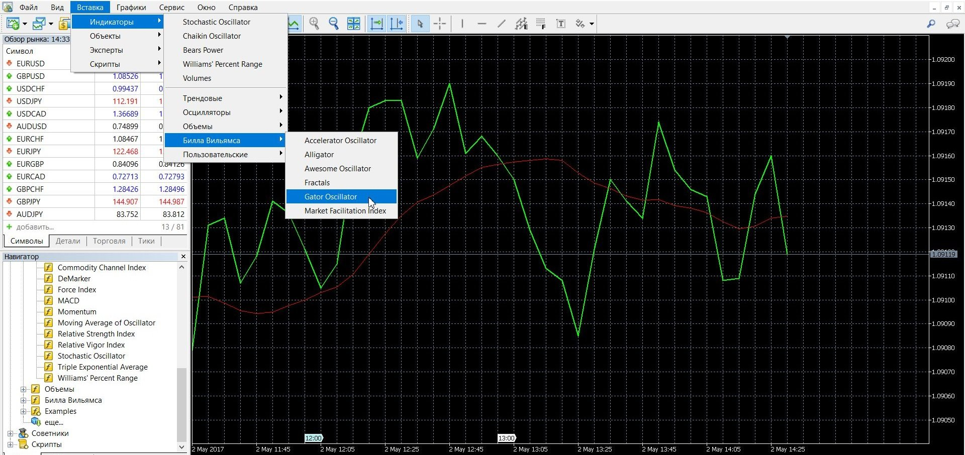 Как добавить индикатор Gator в платформу Метатрейдер 4