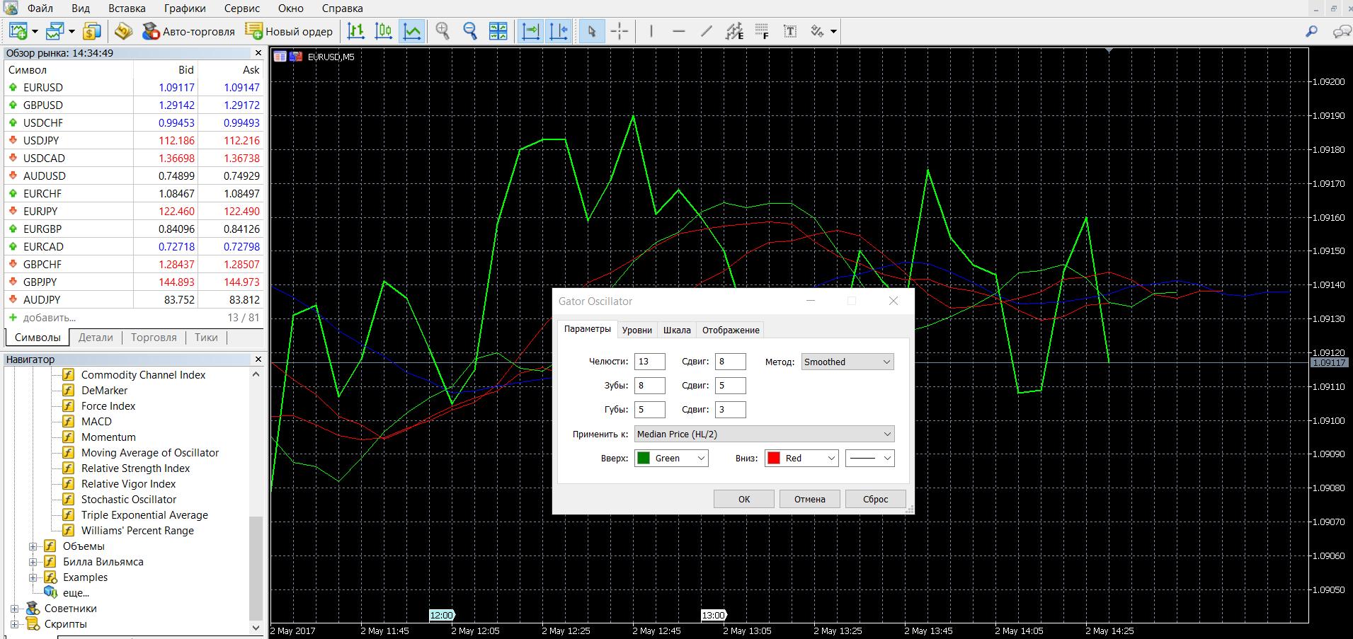 Индикатор бинарных опционов Gator Oscillator