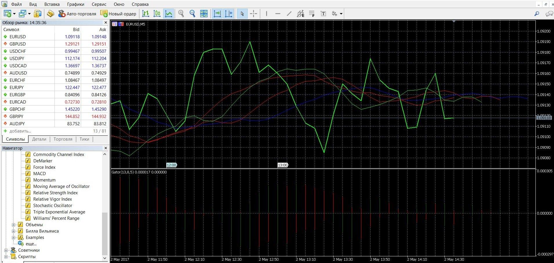 Индикатор Gator точно показывает тренды рынка
