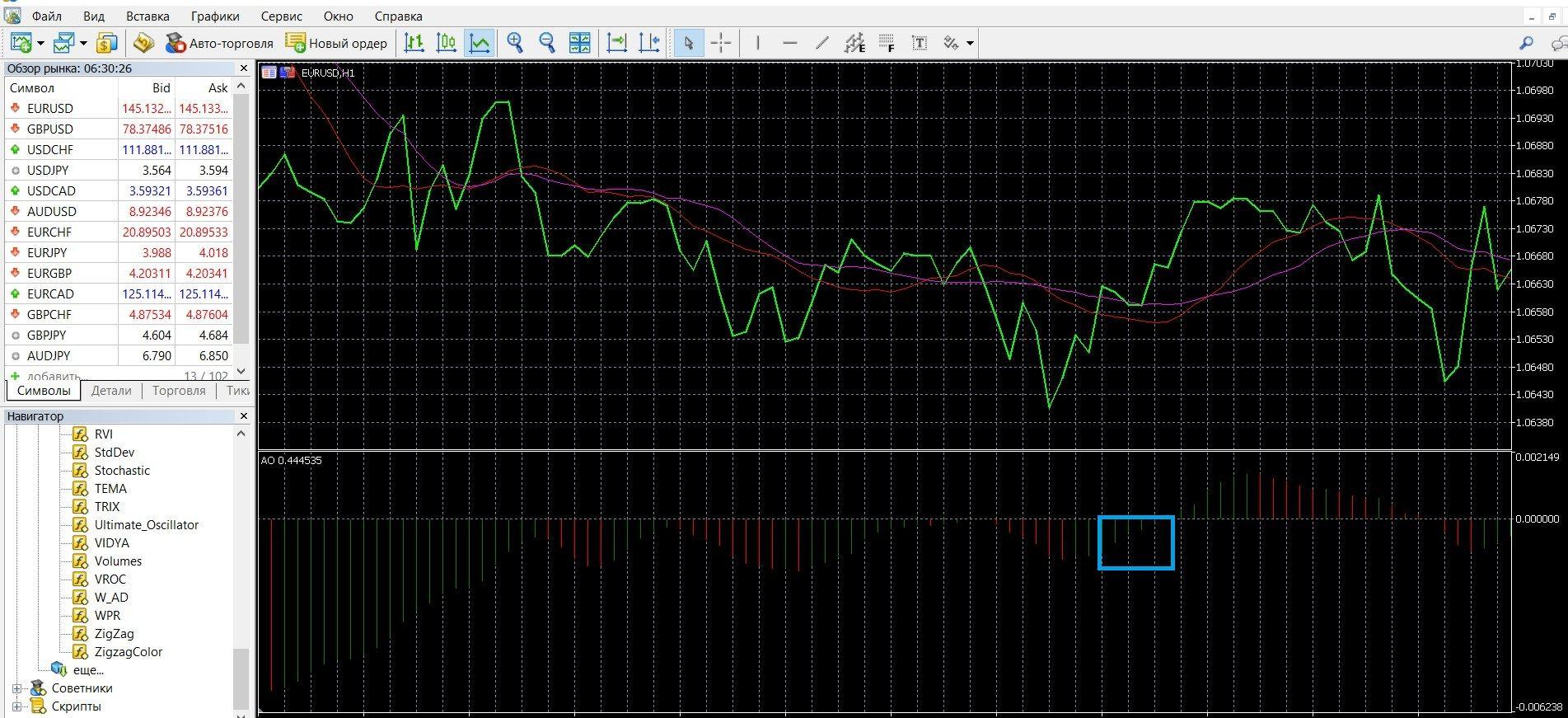 Сигнал покупки «Мудрец 2» у индикатора Awesome Oscillator