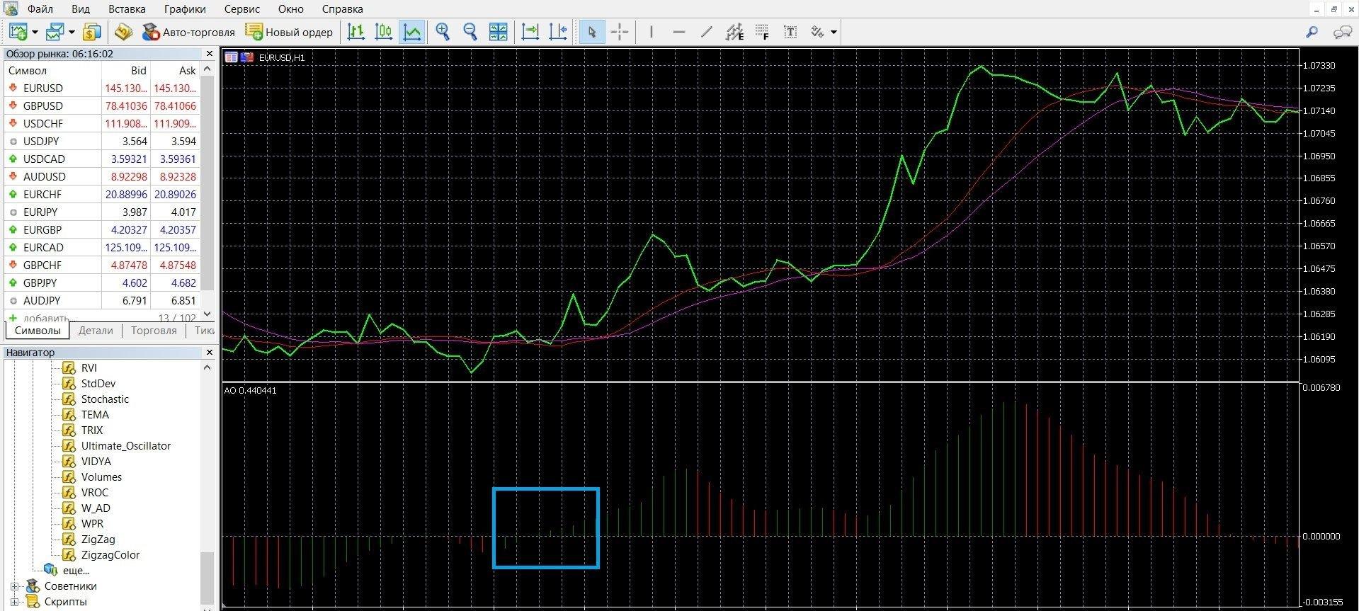 """Восходящая тенденция рынка при сигнале """"Пересечение"""" в Метатрейдере 4"""